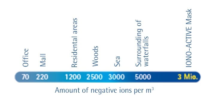 amount-of-ions